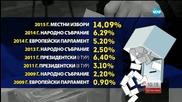 Рекорден брой невалидни бюлетини в първия тур на местния вот