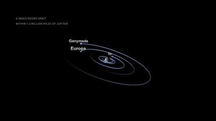 Юпитер и Всички негови Спътници