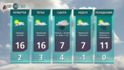 Прогноза за времето на NOVA NЕWS (03.03.2021 - 17:00)