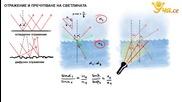 Уча.се - Отражение и пречупване на светлината - Физика - 10 клас