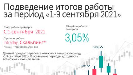 Резултати от дейността в DInvest 1-9 Септември profit 37.11%