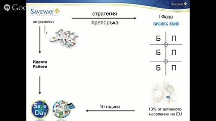Online Presentation - Saveway International