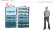 21. Cisco Network Models The Tcp-ip Model