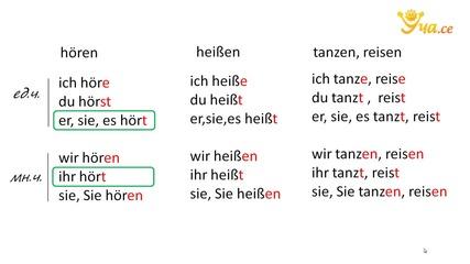 Уча.се-Правилни глаголи в сегашно време,чийто корен завършва на s, ss, z, x-Немски език начално ниво