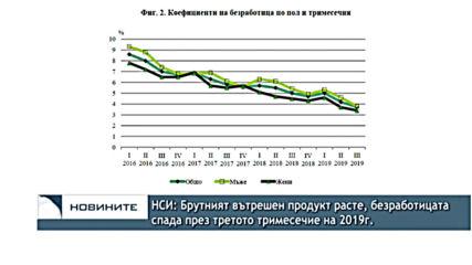 НСИ: Брутният вътрешен продукт расте, безработицата спада през третото тримесечие на 2019г.