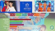 Astro - Breathless Line Distribution Color Coded