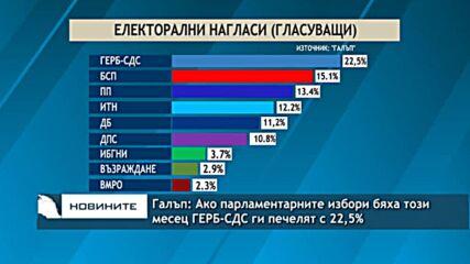 Галъп: Ако парламентарните избори бяха този месец ГЕРБ-СДС ги печелят с 22,5%