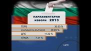 ЦИК при 100% обработени протоколи: ГЕРБ - 30,53%, Коалиция за България - 26,65%