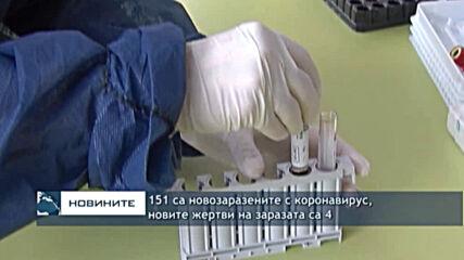 151 са новозаразените с коронавирус, новите жертви на заразата са 4