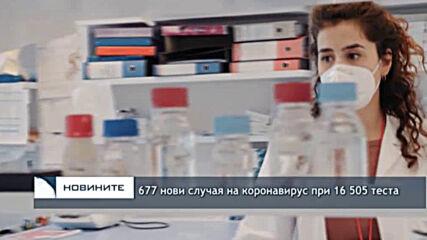 677 нови случая на коронавирус при 16 505 теста
