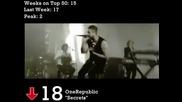 16.10.2010 Billboard!!! Alejandro с няколко позиции нагоре (the Geo King)
