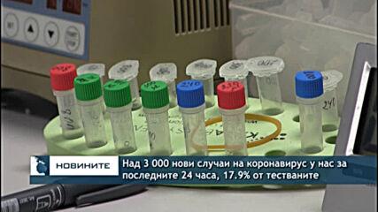 Над 3 000 нови случаи на коронавирус у нас за последните 24 часа, 17.9% от тестваните