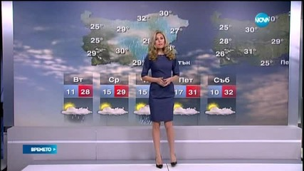 Прогноза за времето (08.06.2015 - централна)