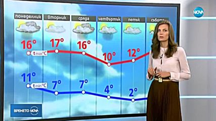 Прогноза за времето (21.10.2018 - централна емисия)