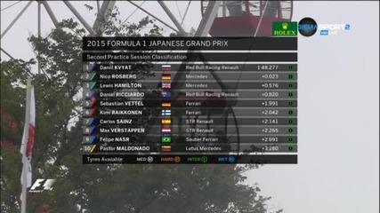 Квят най-бърз във втората тренировка на Сузука
