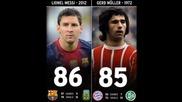 Всичките 86 гола на Лионел Меси