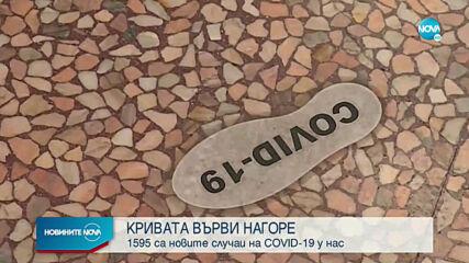 1 595 нови случая и 16 починали с COVID-19