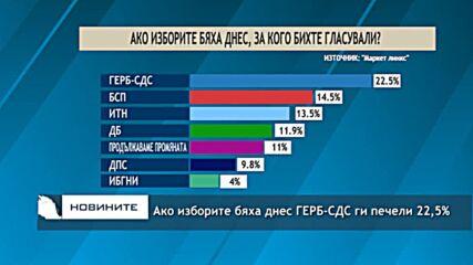 Ако изборите бяха днес ГЕРБ-СДС ги печели 22,5%