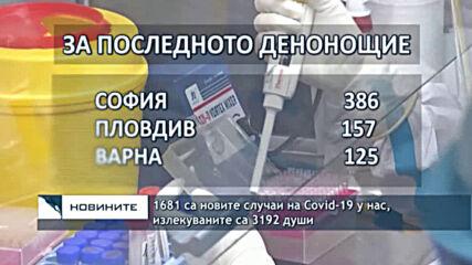 1681 са новите случаи на Covid-19 у нас, излекуваните са 3192 души