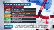 Новините на NOVA NEWS (02.05.2021 - 13:00)