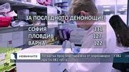 По-малък брой новозаразени от коронавирус - 1382 при 14 082 теста