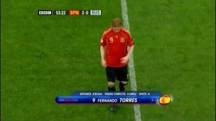 Spain 2 - 0 Russia - Torres Sub