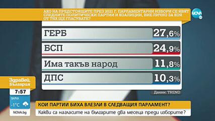 Социолог: Пет партии със сигурност влизат в следващия парламент