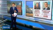"""Как българите оценяват министрите от """"Борисов 3""""?"""
