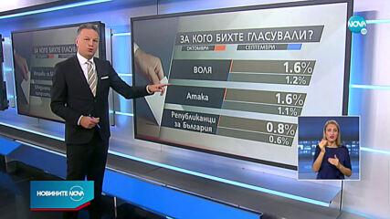 Новините на NOVA (19.10.2020 - централна емисия)