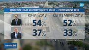 """""""Алфа Рисърч"""": Спад в доверието към основните институции"""