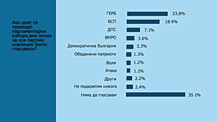 Тренд: ГЕРБ увеличава преднината си пред БСП