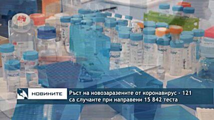 Ръст на новозаразените от коронавирус - 121 са случаите при направени 15 842 теста