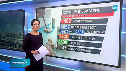 Над 4 000 излекувани от COVID-19 за денонощие