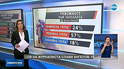 Българите притеснени повече за икономическите ефекти от COVID-19
