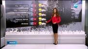 Прогноза за времето (14.12.2015 - сутрешна)