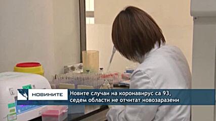 Новите случаи на коронавирус са 93, седем области не отчитат новозаразени