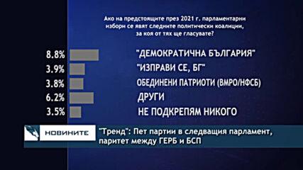 """""""Тренд"""": Пет партии в следващия парламент, паритет между ГЕРБ и БСП"""