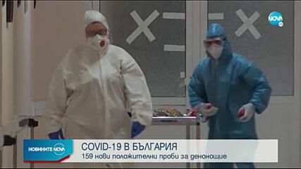 159 нови случая на коронавирус у нас, има още 8 жертви
