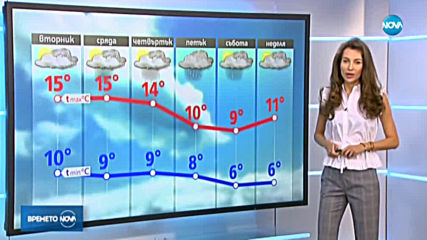 Прогноза за времето (18.11.2019 - централна емисия)