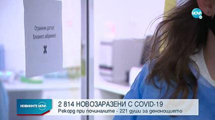 Над 200 починали от COVID-19 за денонощие