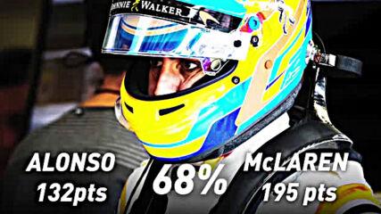 Как Завръщането На Фернандо Алонсо Догодина Се Различава От Това На Михаел Шумахер През 2010 Година?
