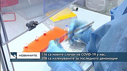 116 са новите случаи на COVID-19 у нас, 208 са излекуваните за последното денонощие