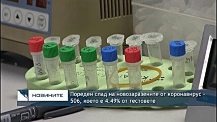 Пореден спад на новозаразените от коронавирус - 506, което е 4.49% от тестовете