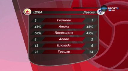 Как ЦСКА надви Левски във волейболното дерби