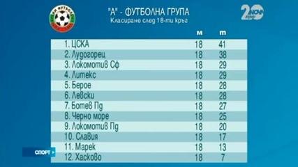 Ботев Пловдив - Хасково 2:0