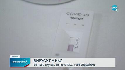 Положителните проби за COVID-19 отново са под 1%