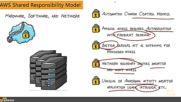 14. Aws Shared Responsibility Model