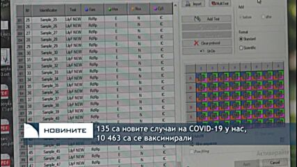135 са новите случаи на COVID-19 у нас, 10 463 са се ваксинирали