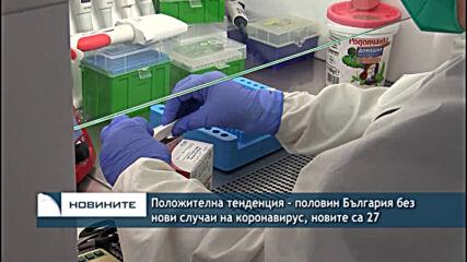 Положителна тенденция - половин българия без нови случаи на коронавирус, новите са 27