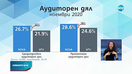 NOVA демонстрира лидерска позиция през ноември